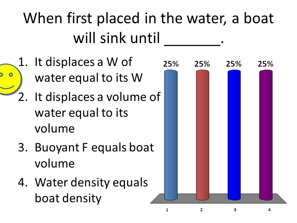 When first placed in the water, a boat will sink until _______.