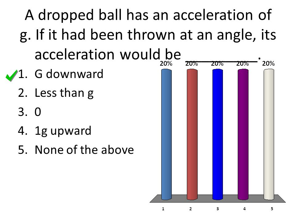 A dropped ball has an acceleration of g