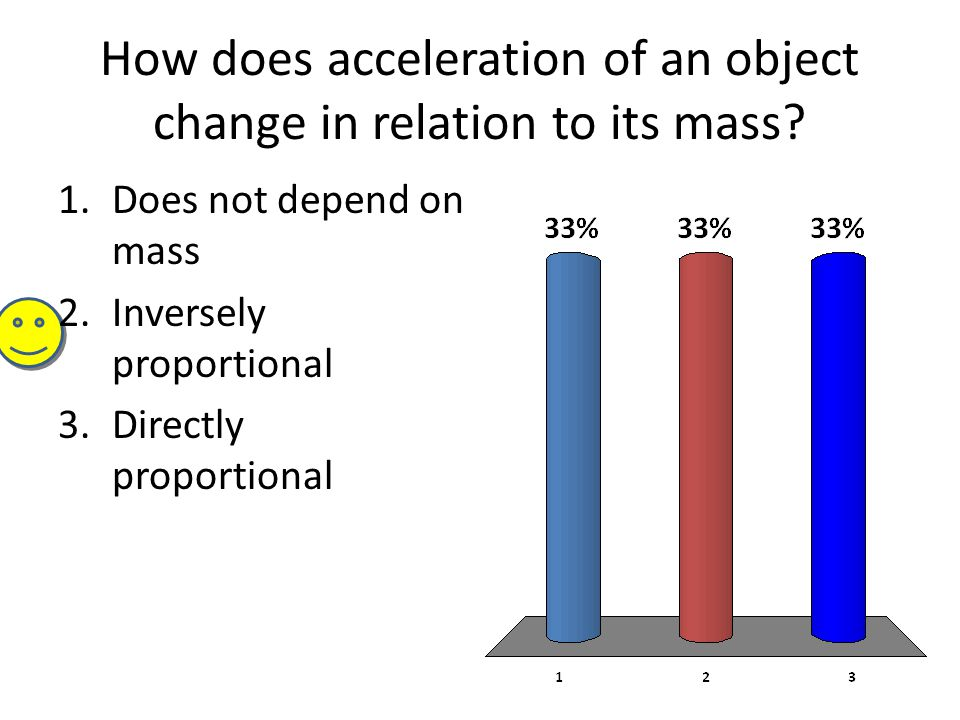 How does acceleration of an object change in relation to its mass