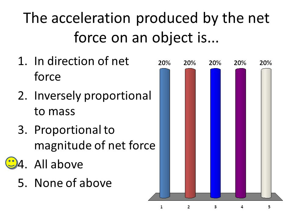 The acceleration produced by the net force on an object is...