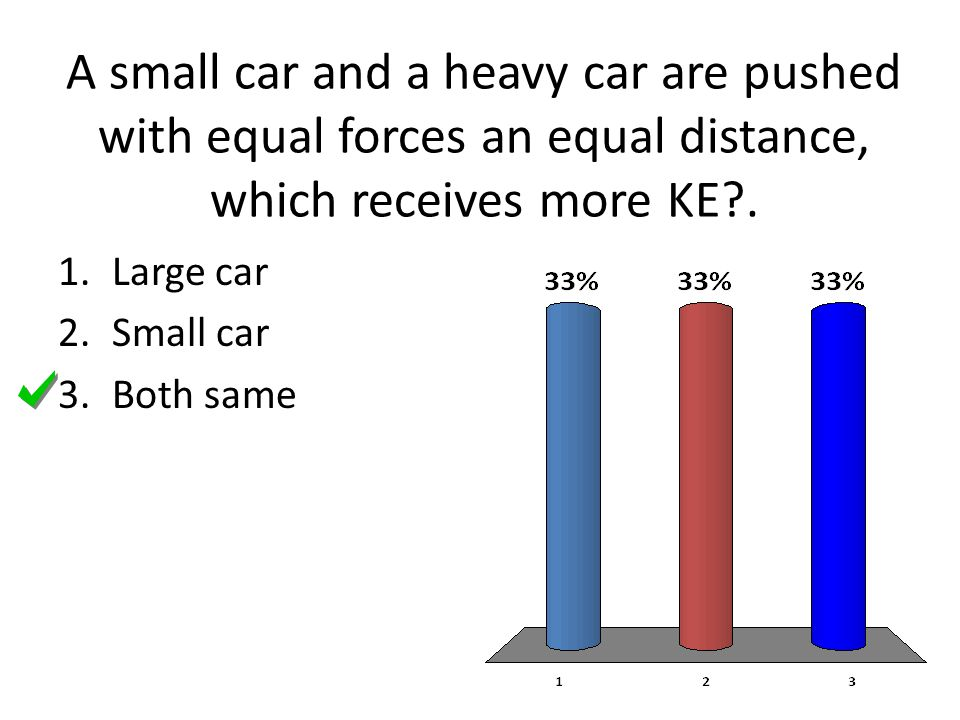 A small car and a heavy car are pushed with equal forces an equal distance, which receives more KE .