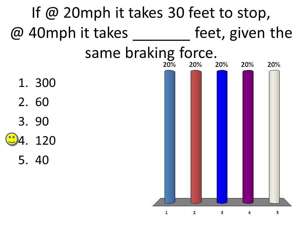 If @ 20mph it takes 30 feet to stop, @ 40mph it takes _______ feet, given the same braking force.