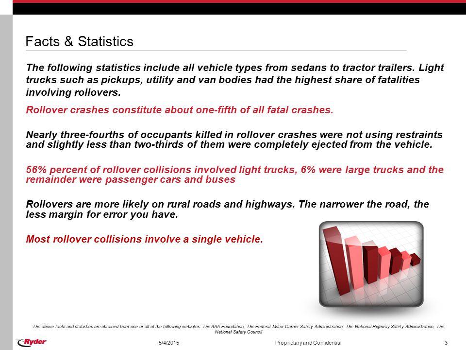 Facts & Statistics