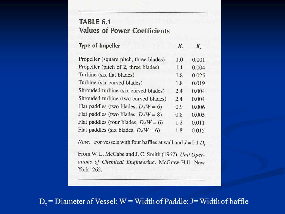 Dt = Diameter of Vessel; W = Width of Paddle; J= Width of baffle