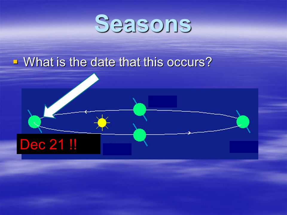 Seasons What is the date that this occurs Dec 21 !!