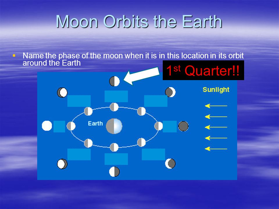 Moon Orbits the Earth 1st Quarter!!