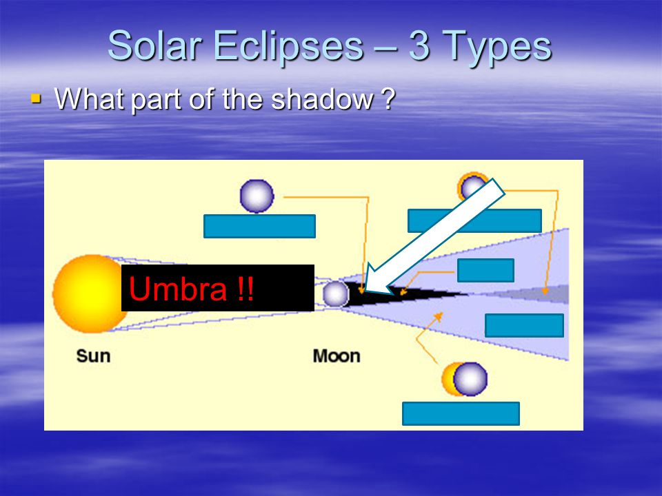 Solar Eclipses – 3 Types What part of the shadow Umbra !!