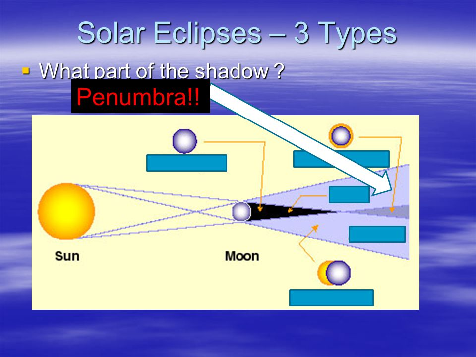 Solar Eclipses – 3 Types What part of the shadow Penumbra!!