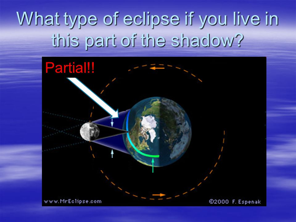 What type of eclipse if you live in this part of the shadow