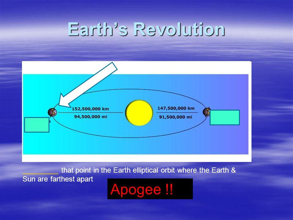 Earth's Revolution Apogee !!