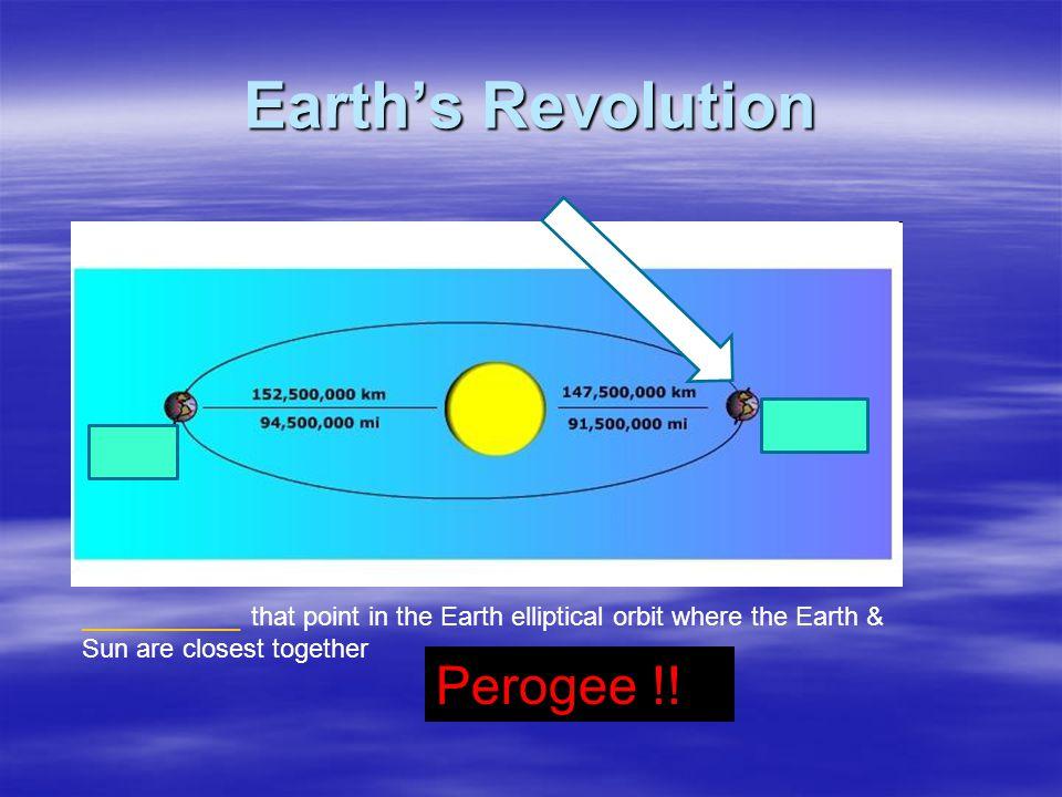 Earth's Revolution Perogee !!