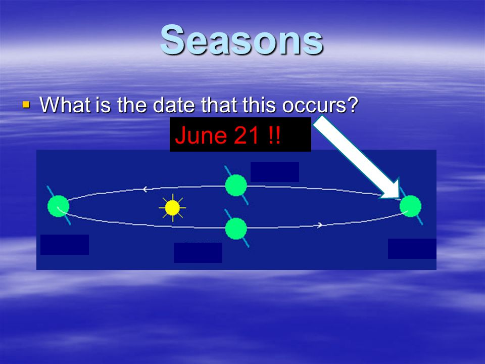 Seasons What is the date that this occurs June 21 !!