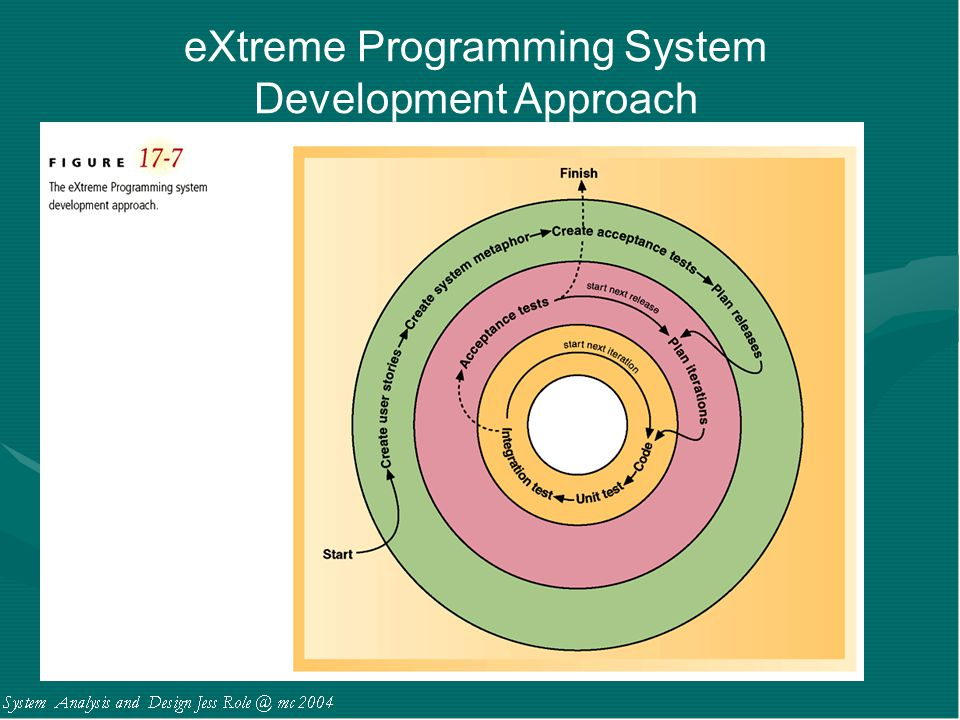 eXtreme Programming System Development Approach
