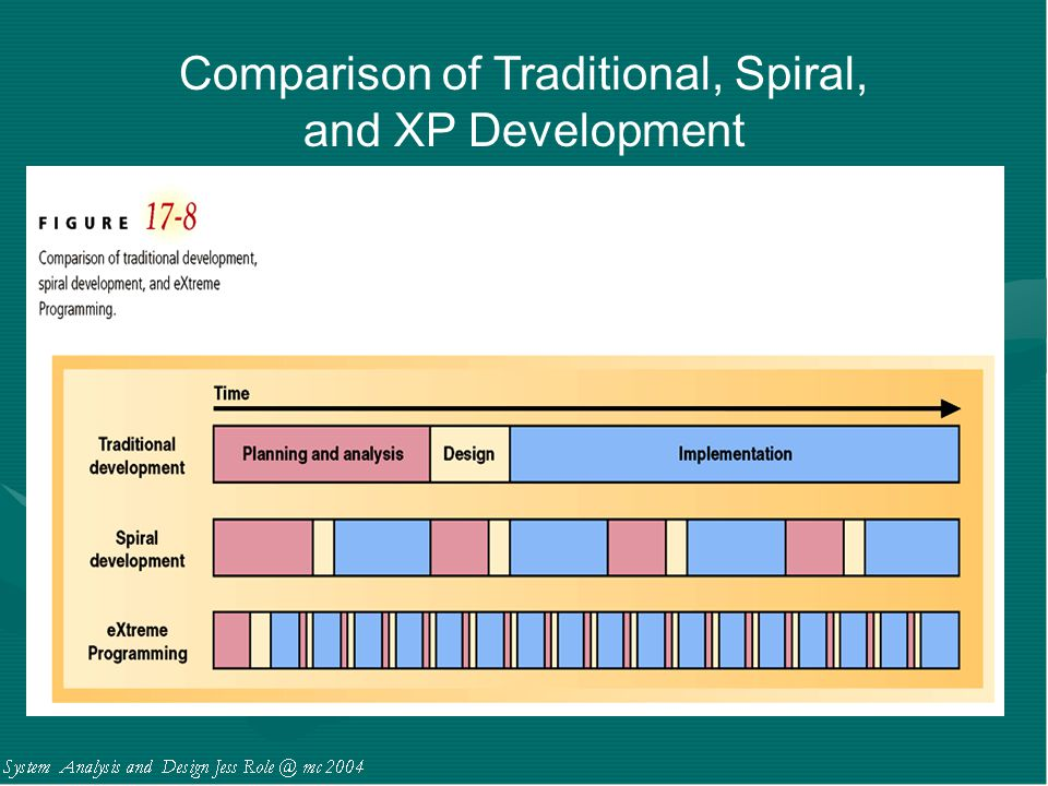 Comparison of Traditional, Spiral,