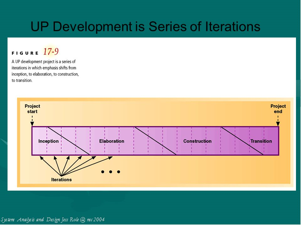 UP Development is Series of Iterations
