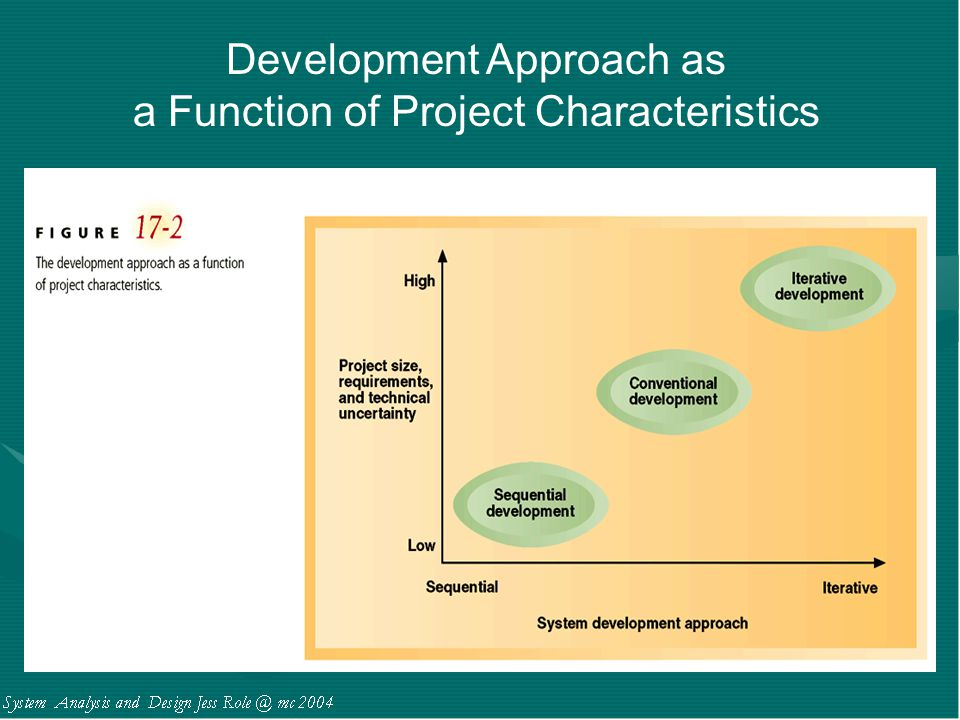 Development Approach as a Function of Project Characteristics