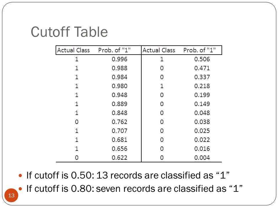 Cutoff Table If cutoff is 0.50: 13 records are classified as 1