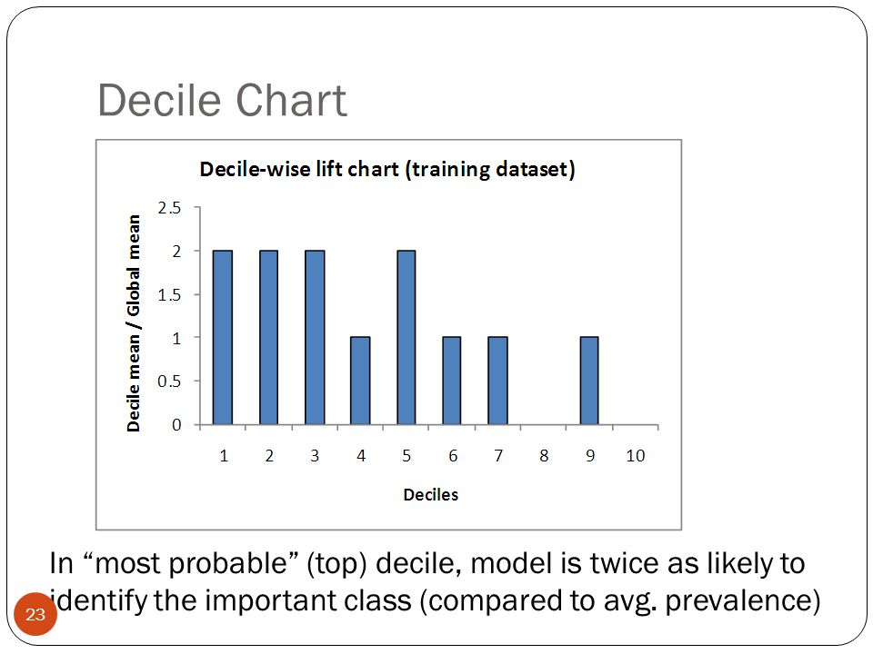 Decile Chart In most probable (top) decile, model is twice as likely to identify the important class (compared to avg.