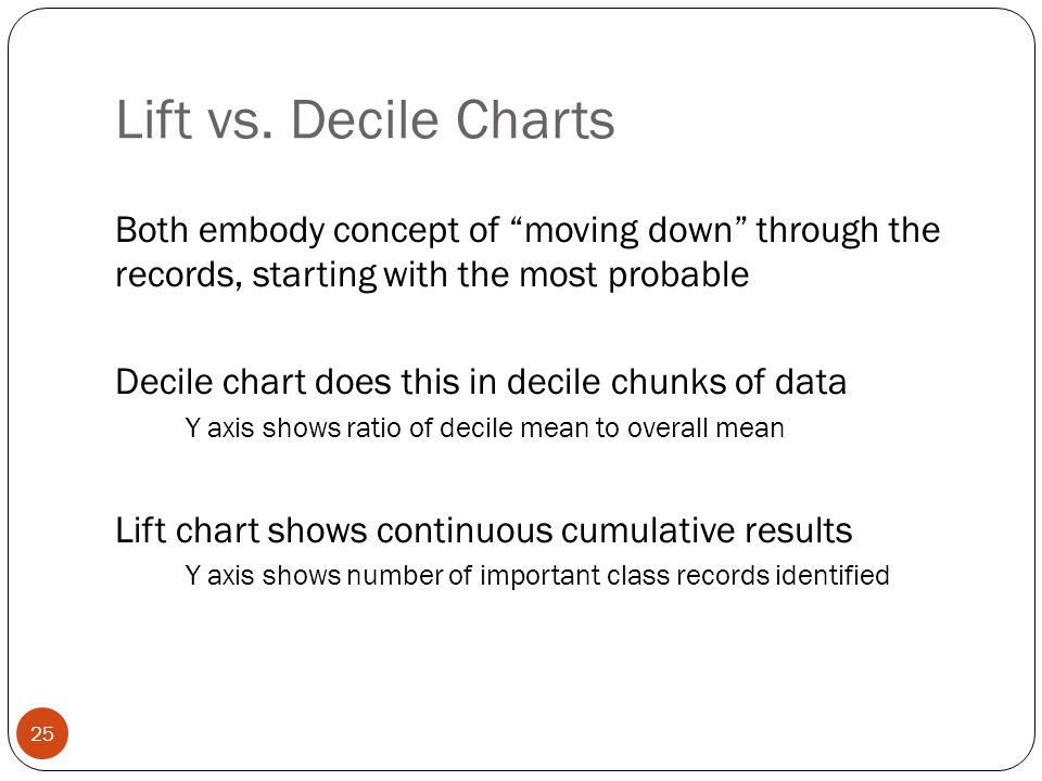 Lift vs. Decile Charts Both embody concept of moving down through the records, starting with the most probable.