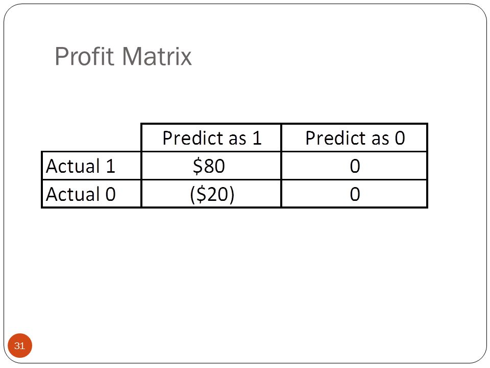 Profit Matrix
