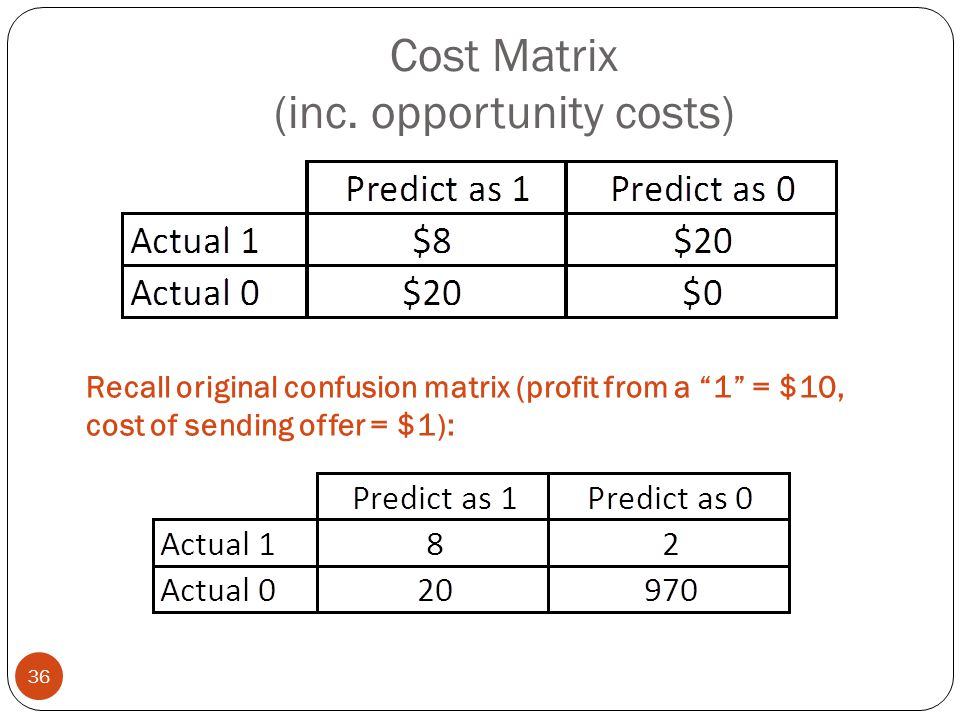 Cost Matrix (inc. opportunity costs)