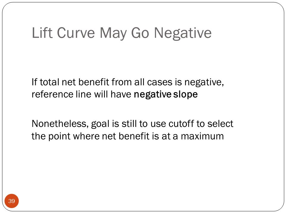 Lift Curve May Go Negative