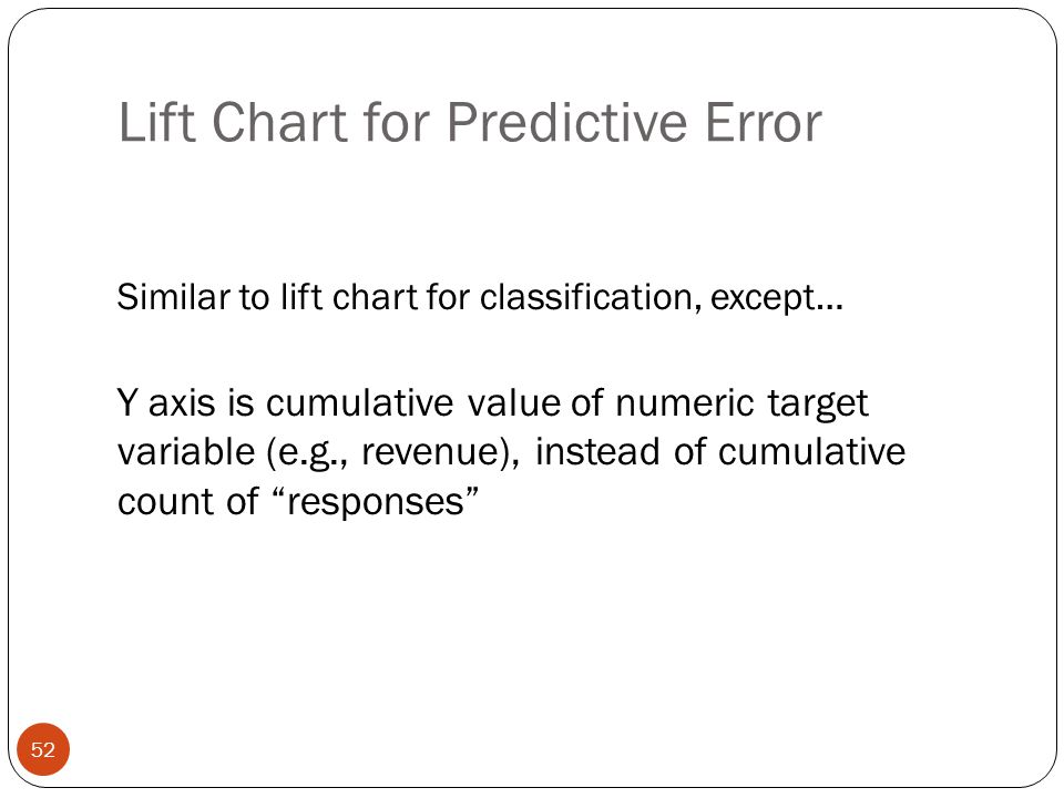 Lift Chart for Predictive Error