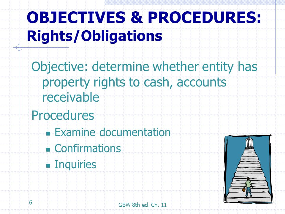 OBJECTIVES & PROCEDURES: Rights/Obligations