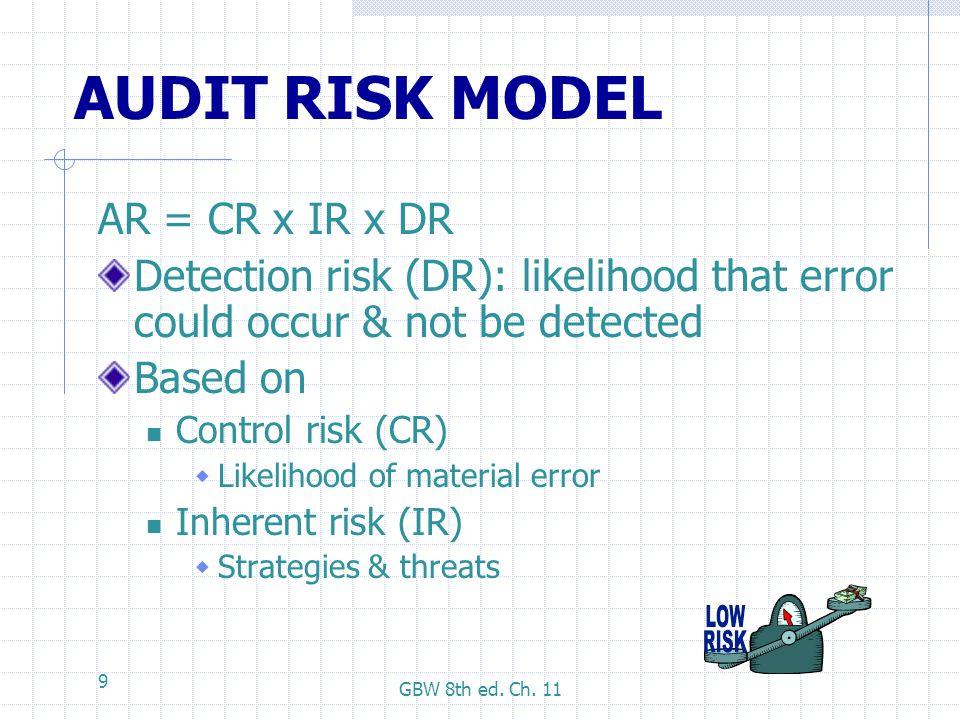 AUDIT RISK MODEL AR = CR x IR x DR