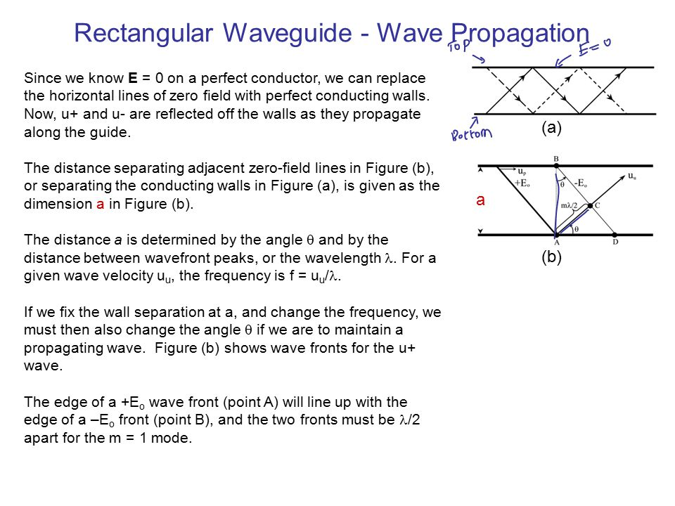 Rectangular Waveguide - Wave Propagation