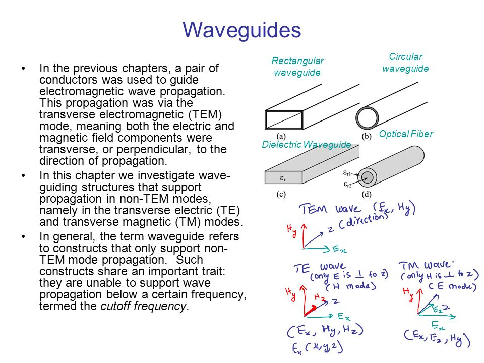 Waveguides Circular waveguide. Rectangular. waveguide.