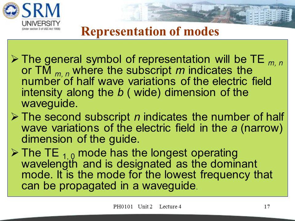 Representation of modes