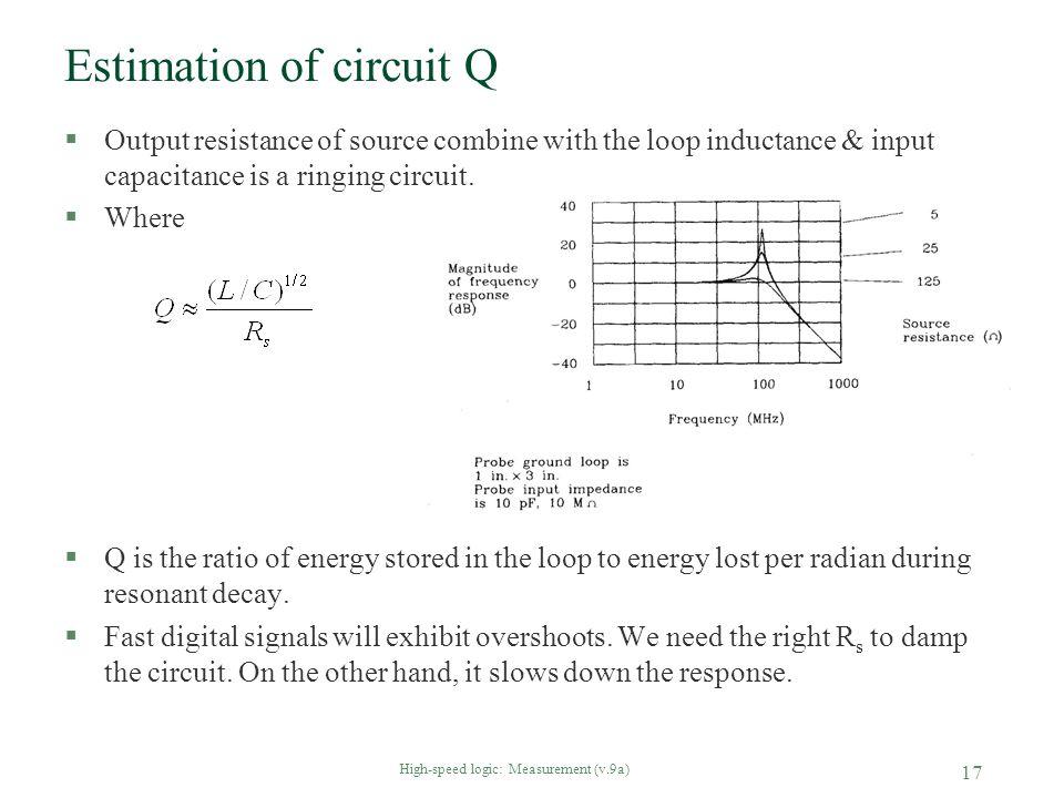Estimation of circuit Q