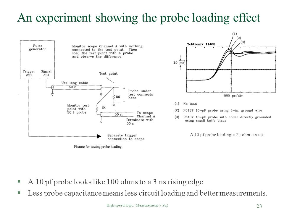An experiment showing the probe loading effect