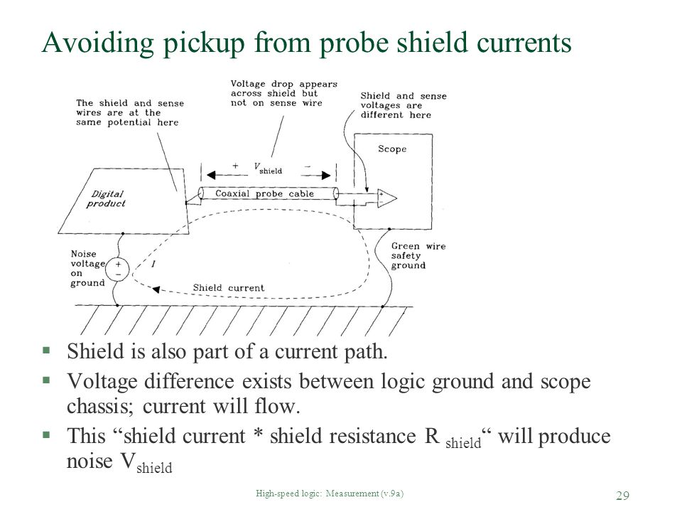 Avoiding pickup from probe shield currents