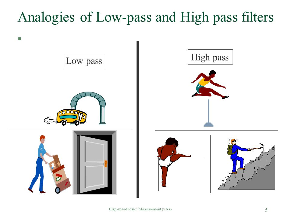 Analogies of Low-pass and High pass filters