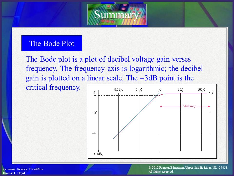Summary The Bode Plot.