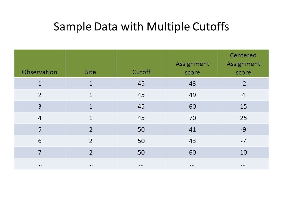 Sample Data with Multiple Cutoffs
