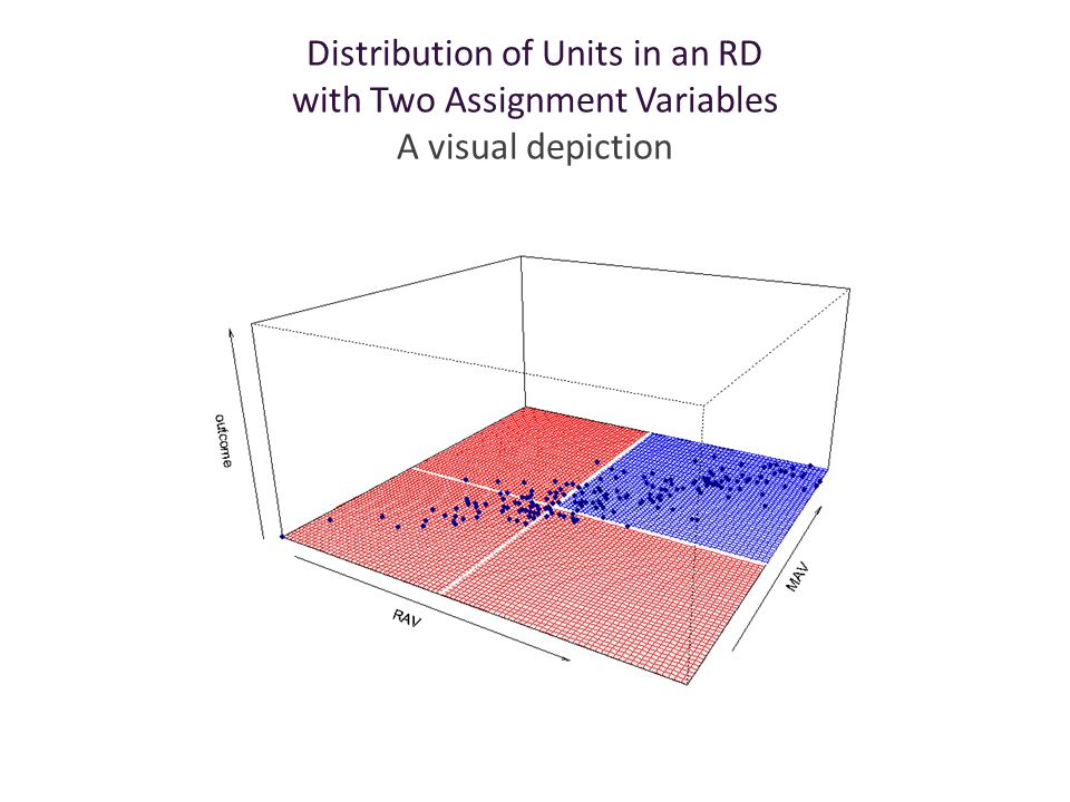 Distribution of Units in an RD with Two Assignment Variables A visual depiction