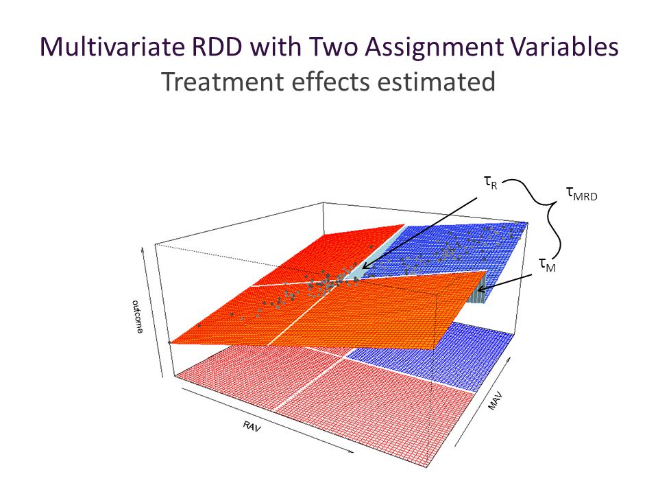 Multivariate RDD with Two Assignment Variables Treatment effects estimated