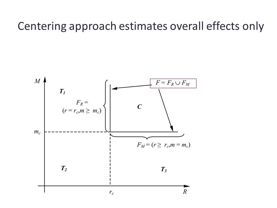 Centering approach estimates overall effects only
