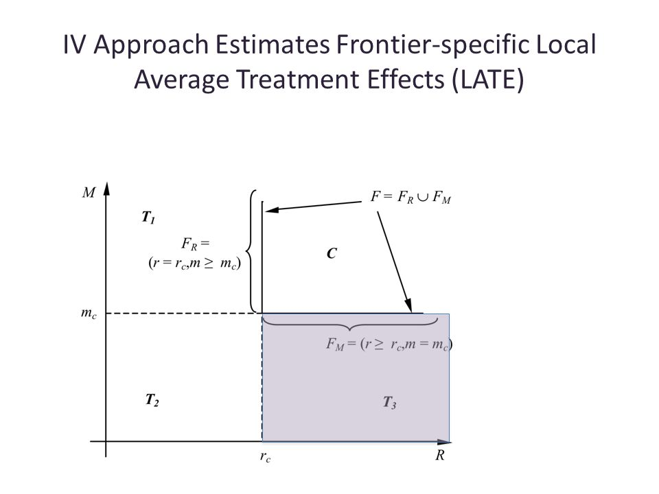 IV Approach Estimates Frontier-specific Local Average Treatment Effects (LATE)