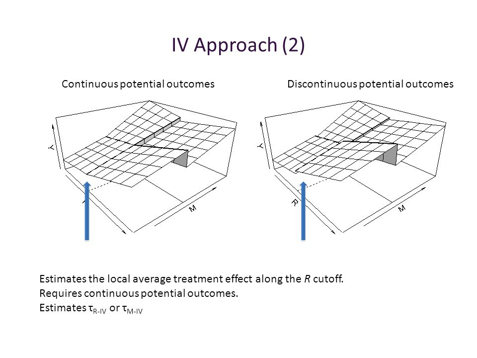 IV Approach (2) Continuous potential outcomes