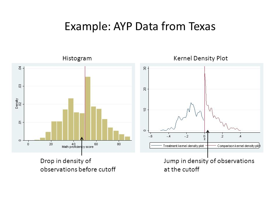 Example: AYP Data from Texas