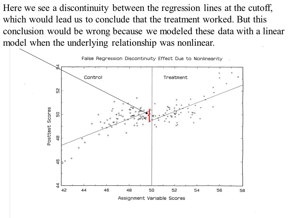 Here we see a discontinuity between the regression lines at the cutoff, which would lead us to conclude that the treatment worked.