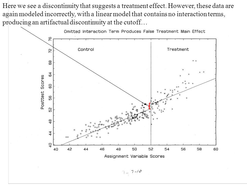 Here we see a discontinuity that suggests a treatment effect