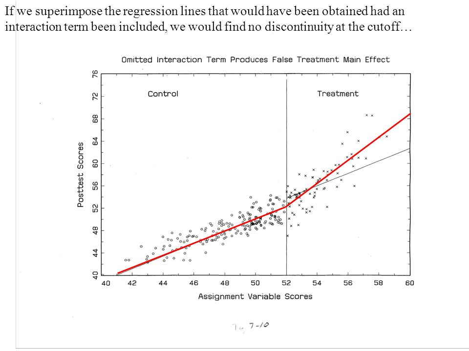 If we superimpose the regression lines that would have been obtained had an interaction term been included, we would find no discontinuity at the cutoff…