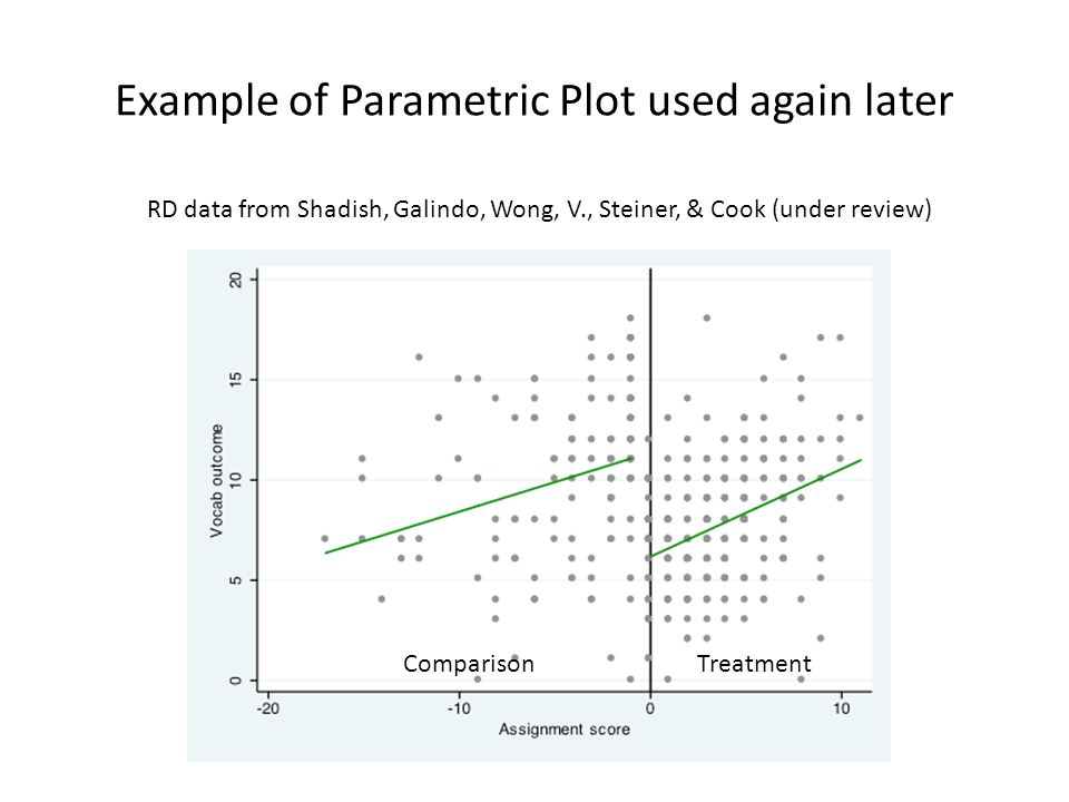 Example of Parametric Plot used again later