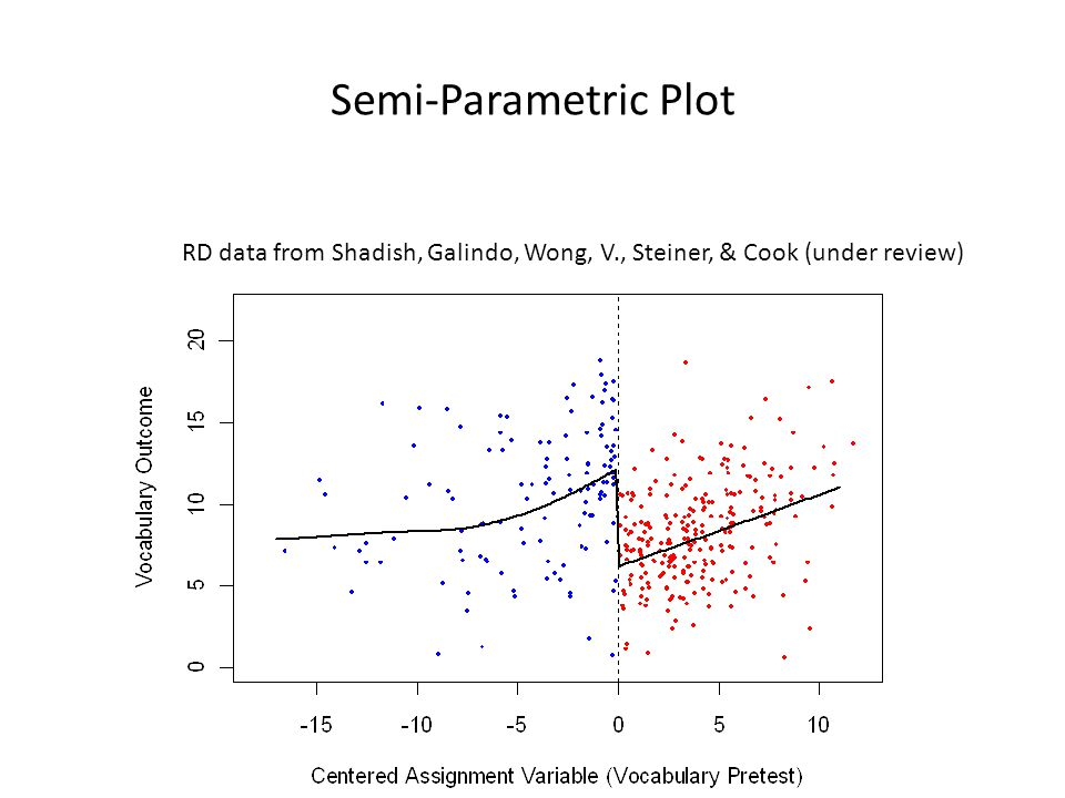 Semi-Parametric Plot RD data from Shadish, Galindo, Wong, V., Steiner, & Cook (under review)