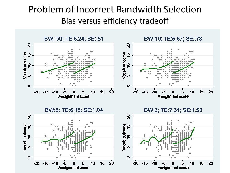 Problem of Incorrect Bandwidth Selection Bias versus efficiency tradeoff